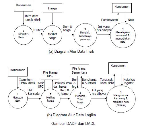 Bentuk data flow diagram shine of science diagram alur data fisik dan logika data flow diagram ccuart Choice Image