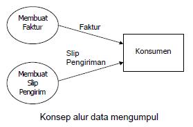Data flow diagram shine of science konsep alur data mengumpul data flow diagram ccuart Choice Image