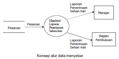 Rekayasa perangkat lunak shine of science konsep alur data menyebar data flow diagramg ccuart Images